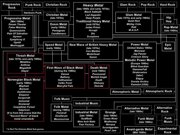 schema sull'evoluzione dell'heavy metal